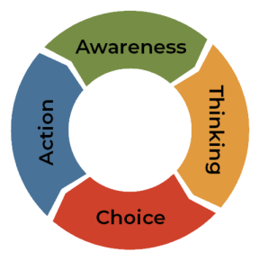 The Change Loop